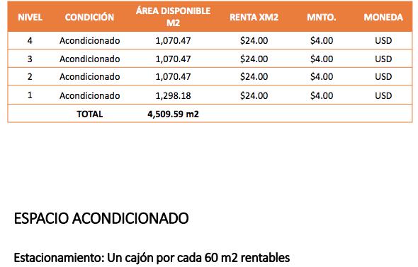2 de 2: tabla de disponibilidad
