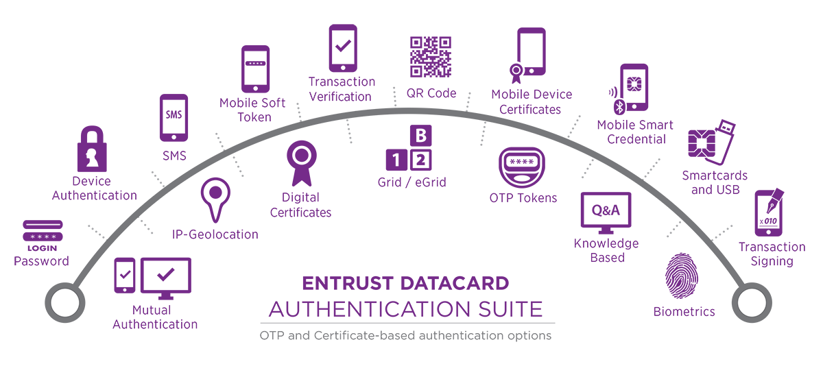 Entrust Authority Pki And Entrust Managed Pki Network Security