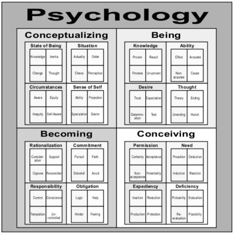Psychology Domain with Original Terminology