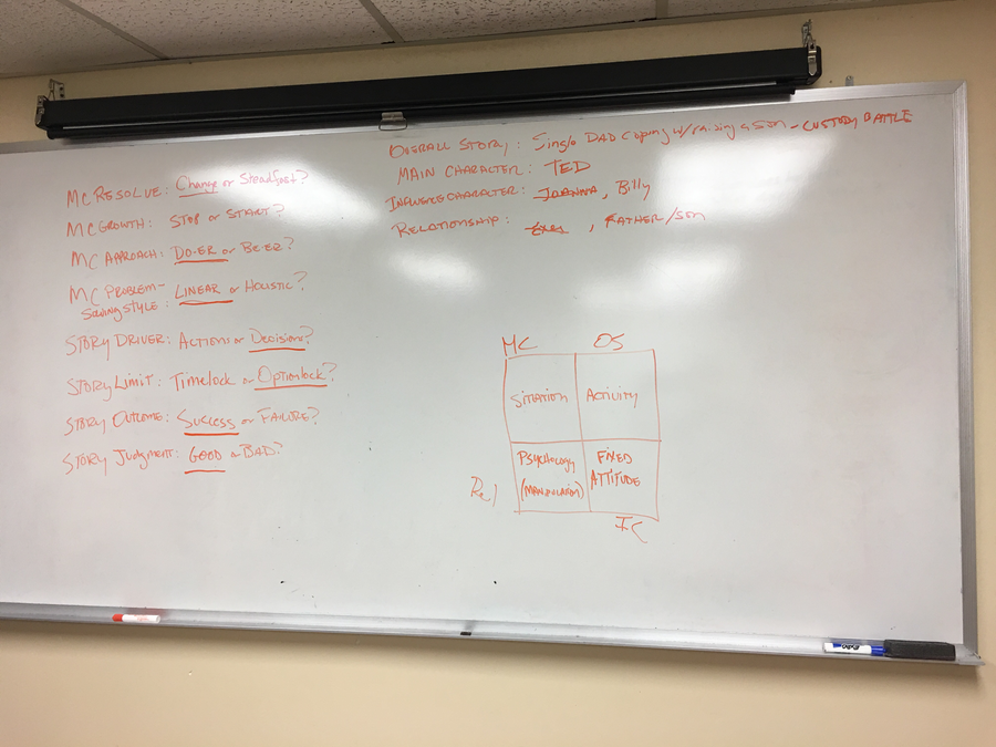 The Board for our Analysis of *Kramer vs. Kramer*