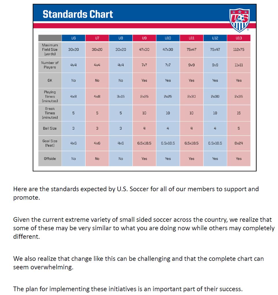 US Soccer Player Development Initiatives Standards Chart