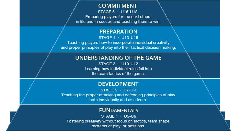 Player Development Model