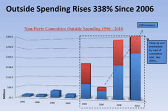 Outside Spending Increases Since 2006 - Open Secrets