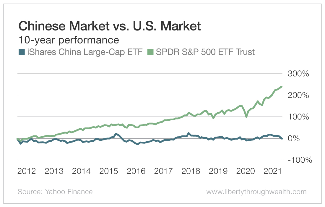 Chinese Market vs US Market