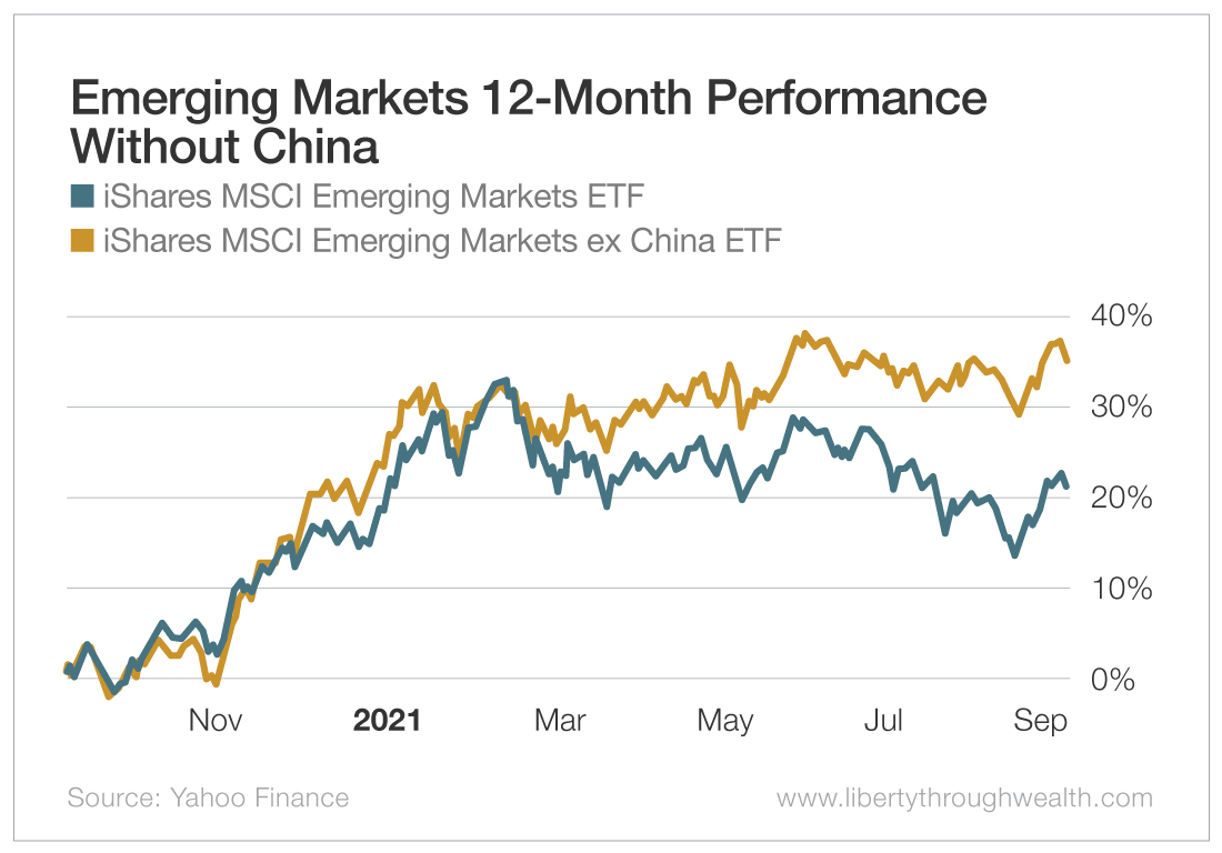 Emerging Markets 12-Month Performance Without China