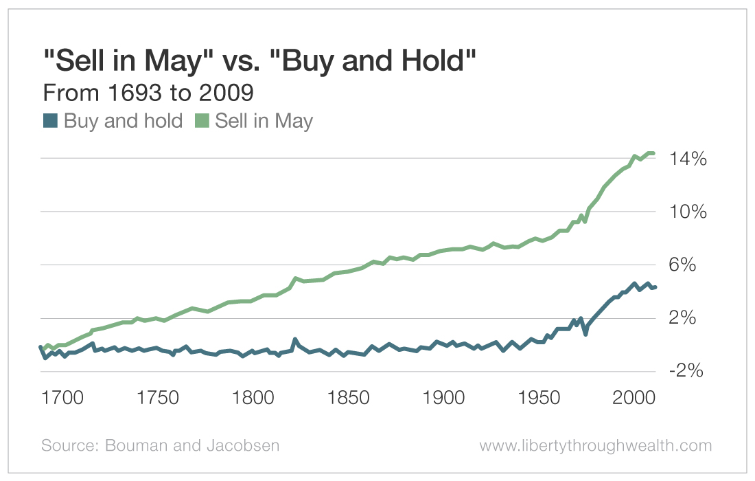 Sell in May vs Buy and Hold
