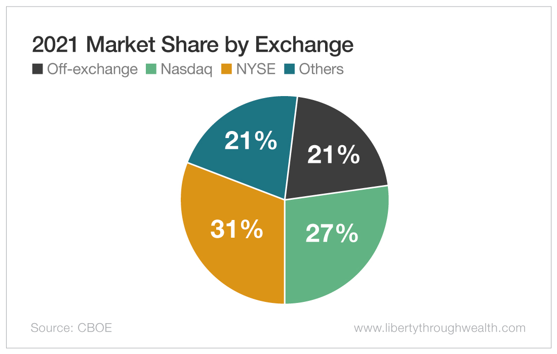 2021 Market Share by Exchange
