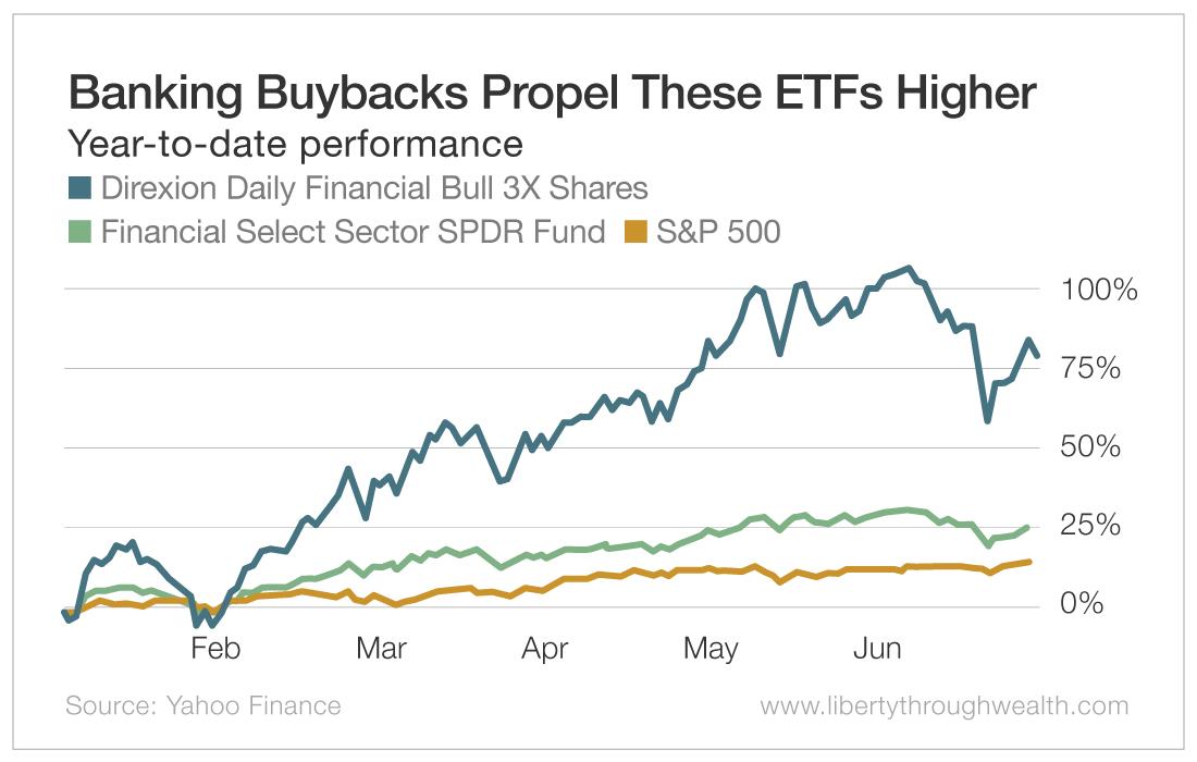 Banking Buybacks Propel These ETFs Higher