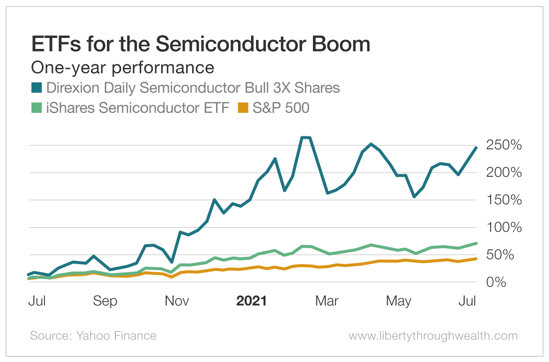 ETFs for the Semiconductor Boom