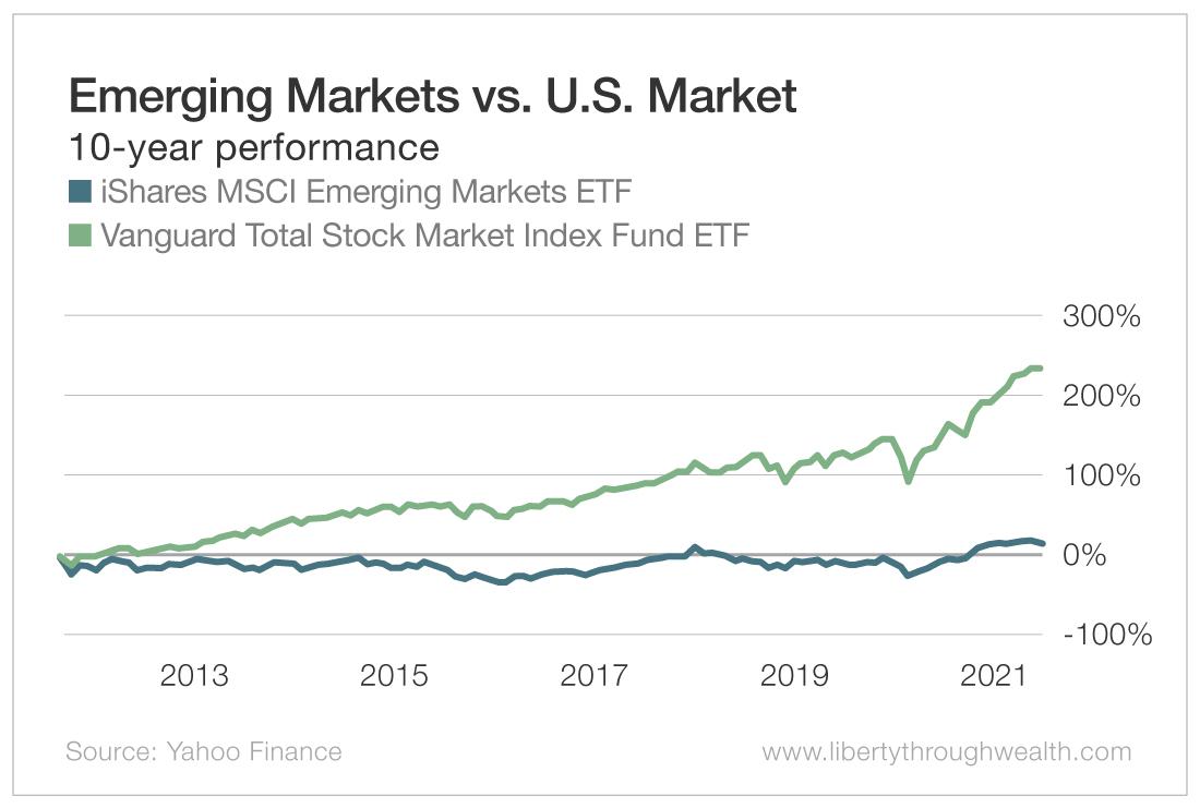 Emerging Markets vs US Market