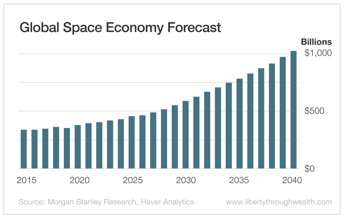Global Space Economy Forecast