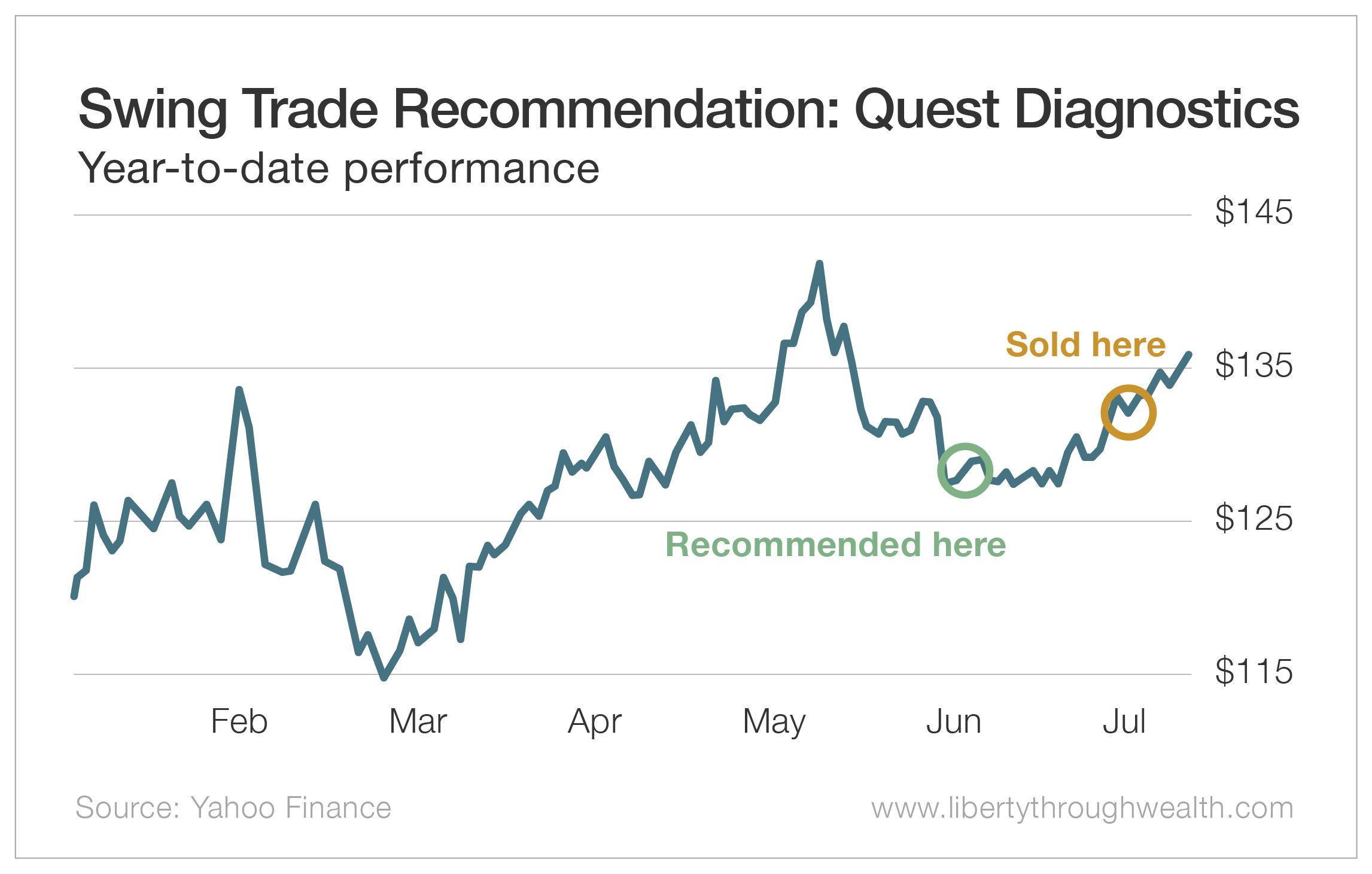 Swing Trade Recommendation: Quest Diagnostics