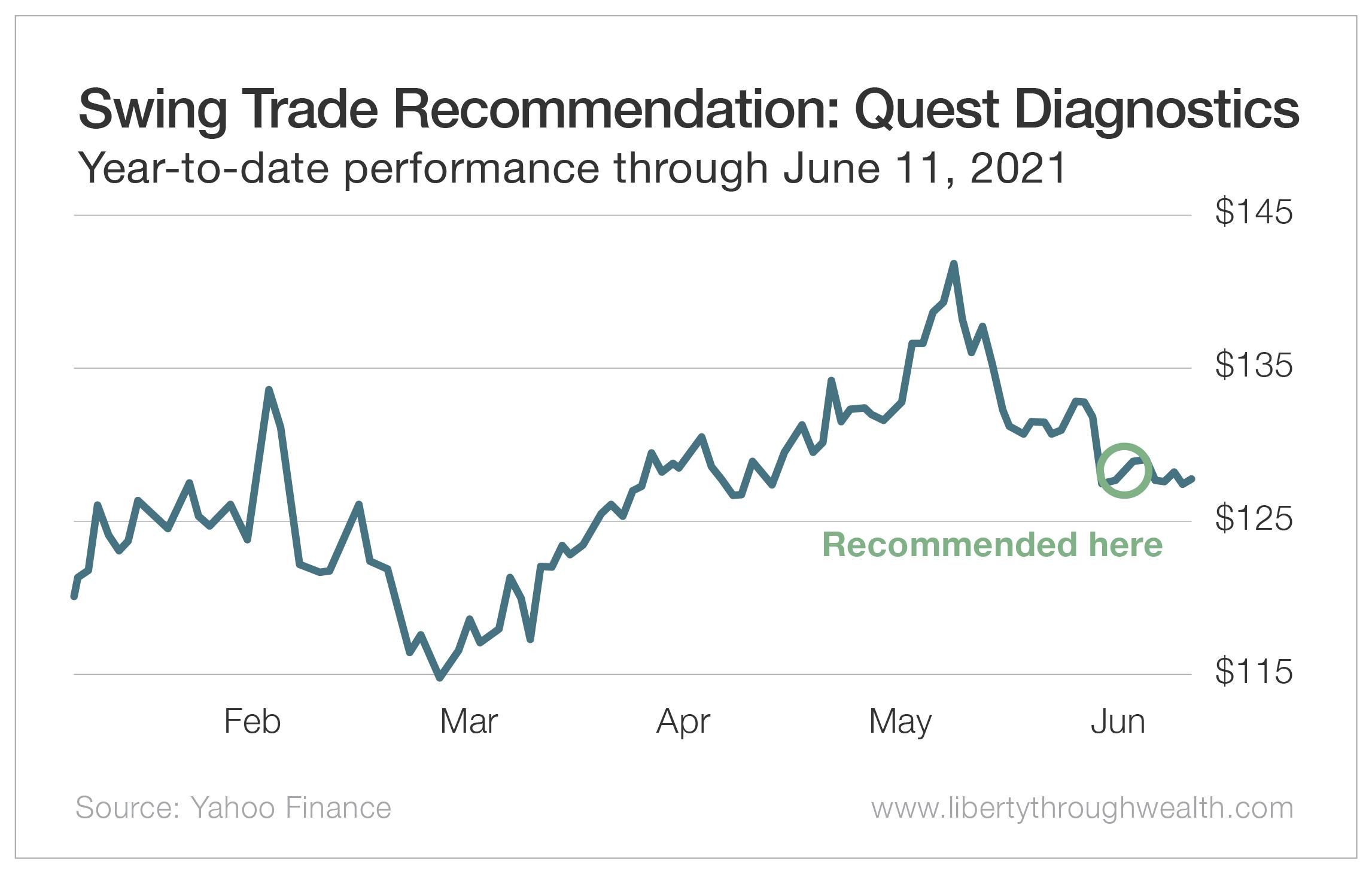 Swing Trade Recommendation: Quest Diagnostics June