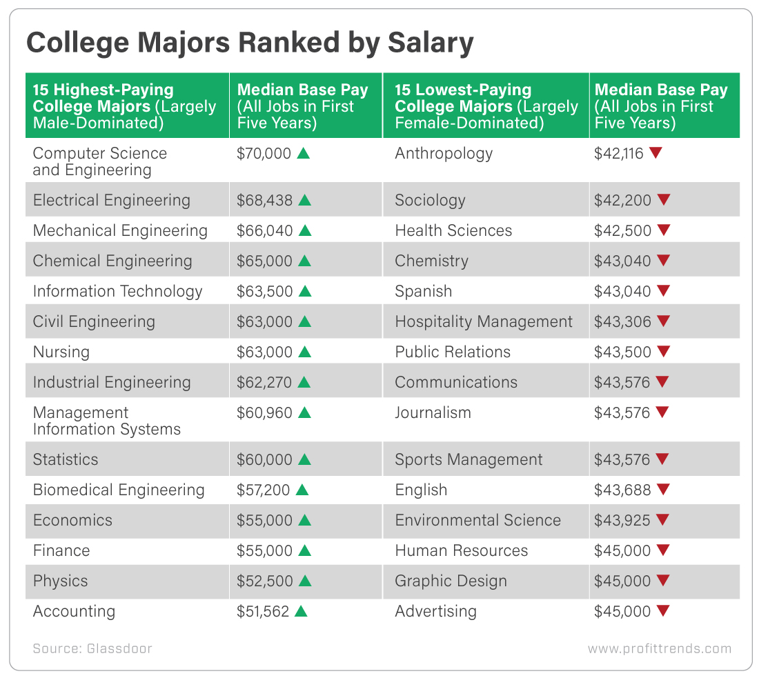 College Majors Ranked By Salary