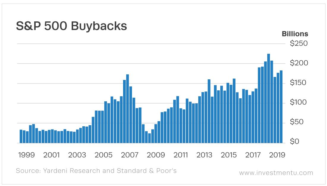S&P 500 Total Stock Buybacks Quarterly