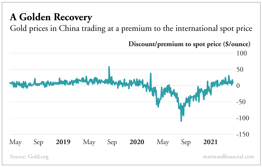 A Golden Recovery Chart