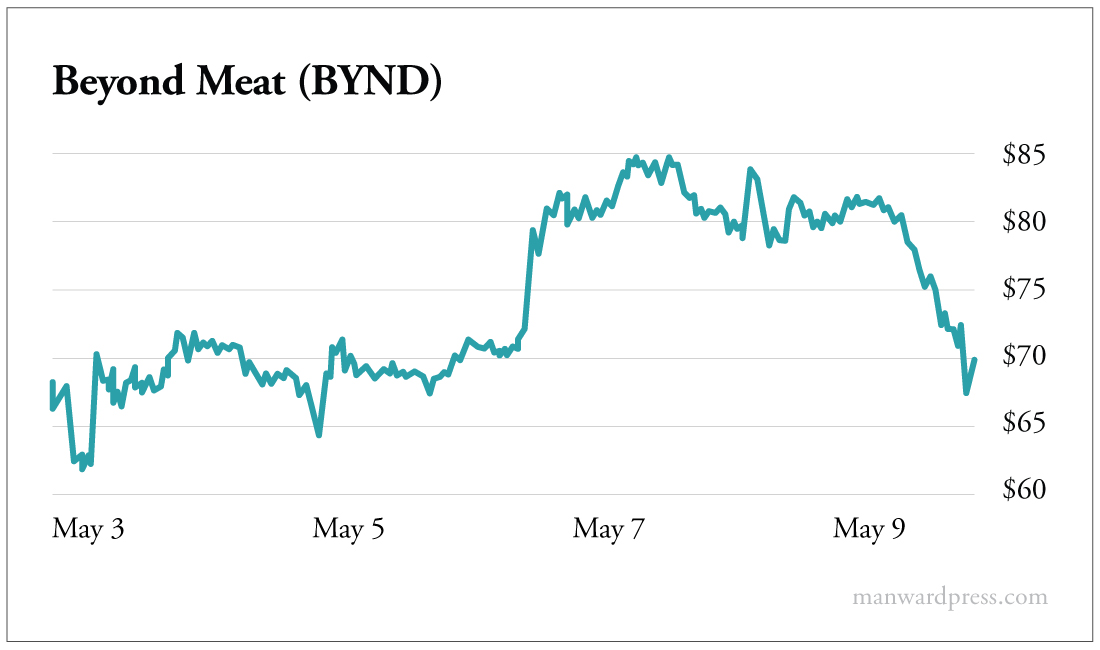 Line Graph - Beyond Meat (BYND)