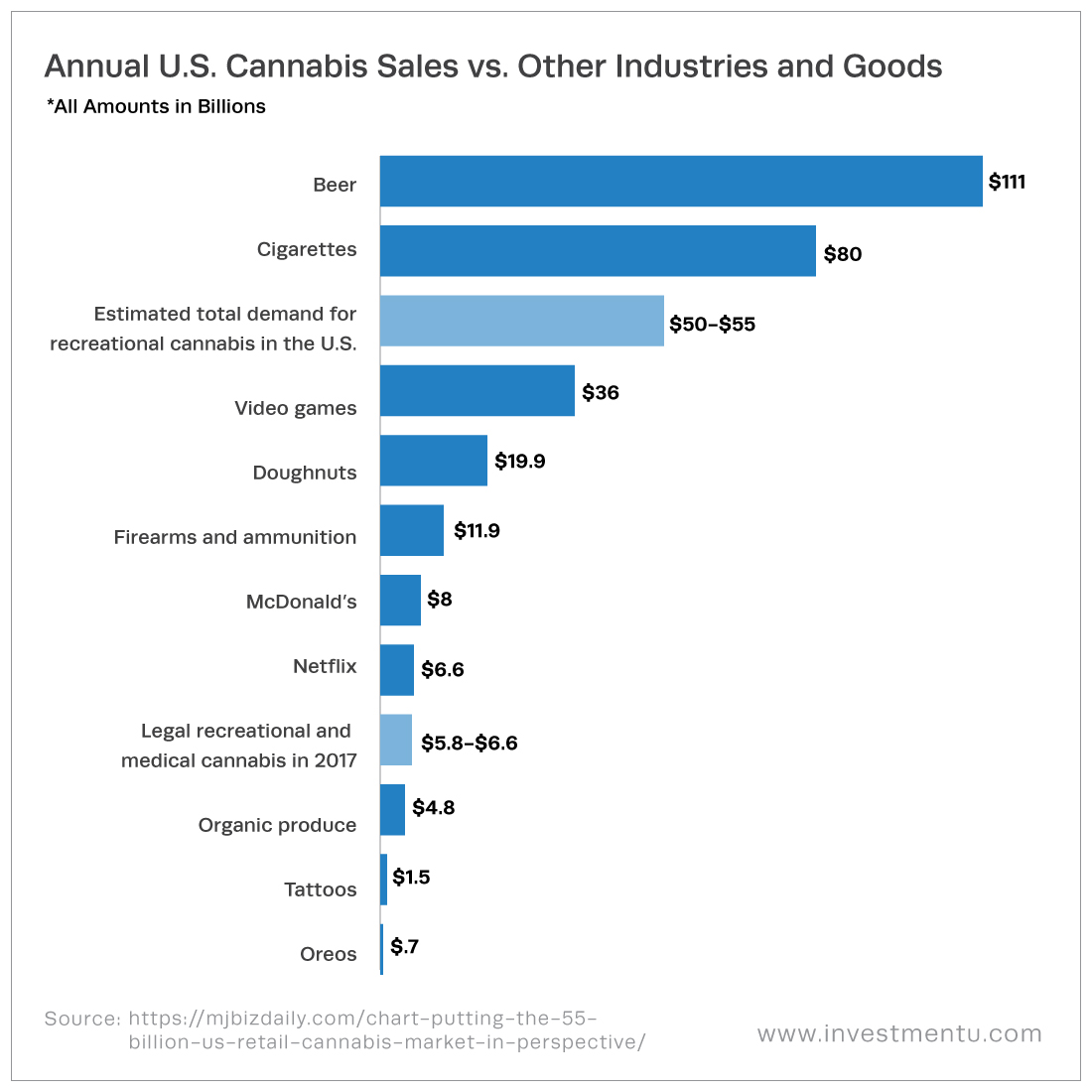 Marijuana Stocks Will Benefit from U.S. Cannabis Sales
