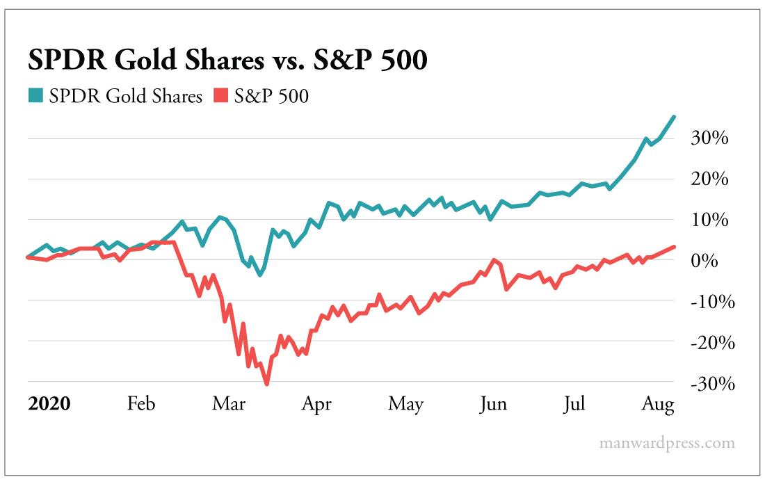 Chart - SPDR Gold Shares