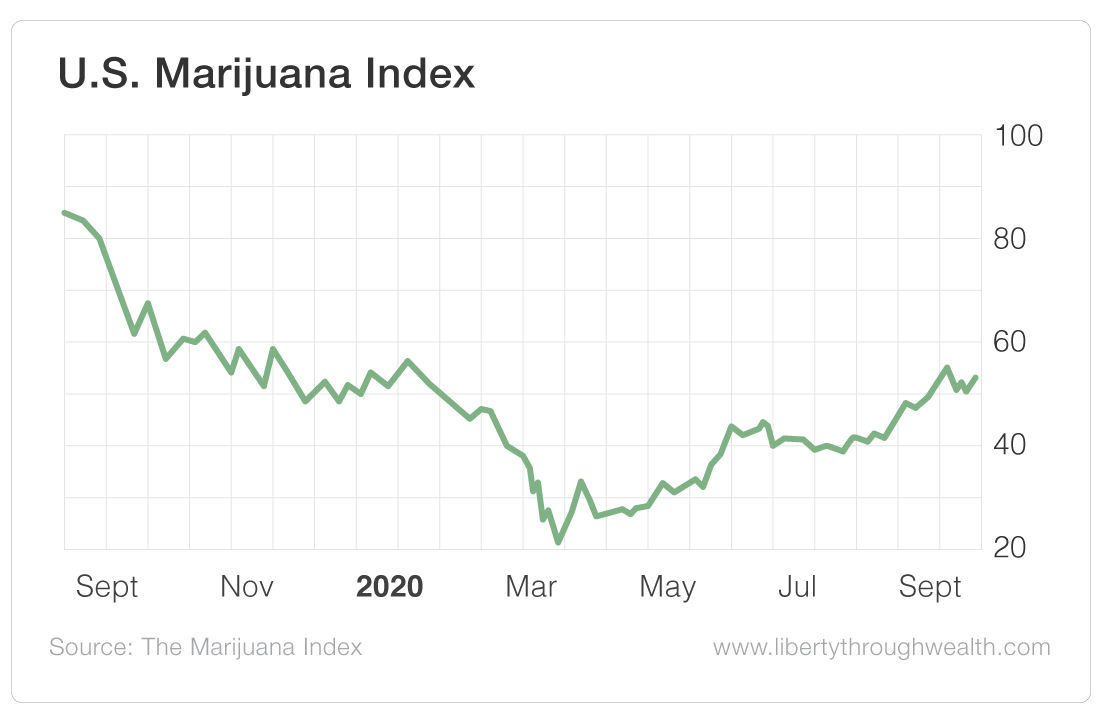 US Marijuana Index