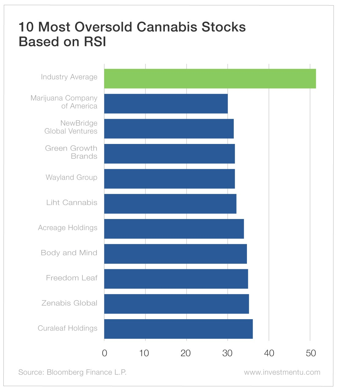 10 Most Oversold Cannabis Stocks Based on RSI