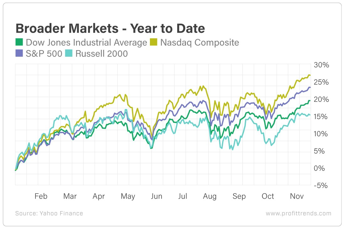 Chart - Broader Markets - Year to Date