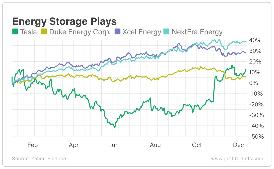 Chart - Energy Storage Plays