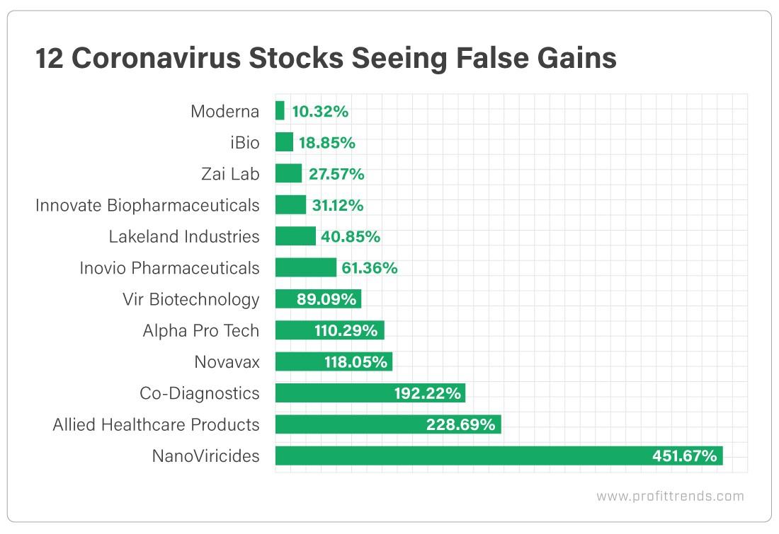 12 Coronavirus Stocks Seeing False Gains