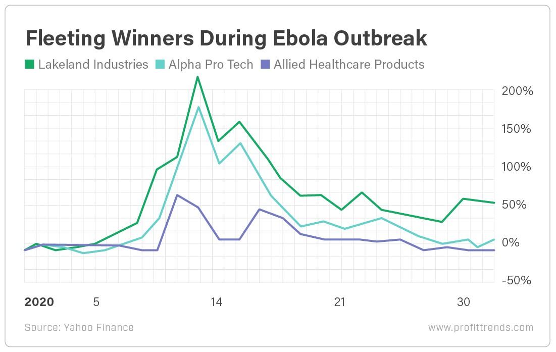 Fleeting Winners During Ebola Outbreak