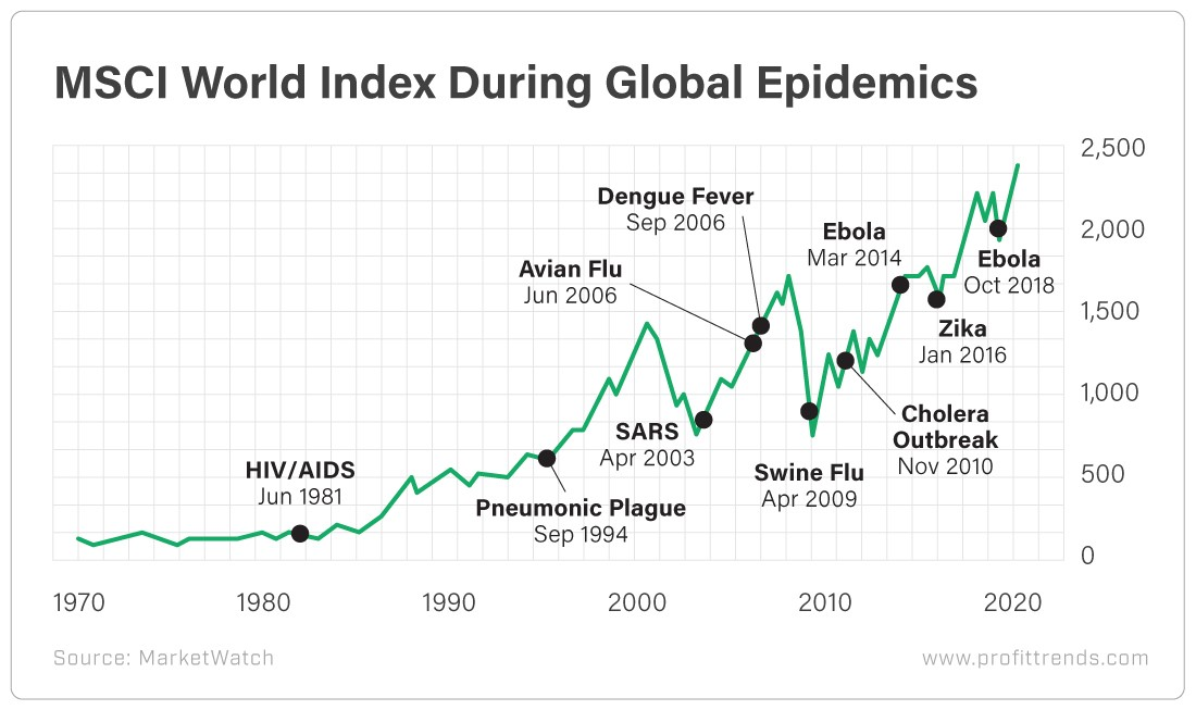 MSCI World Index During Global Epidemics