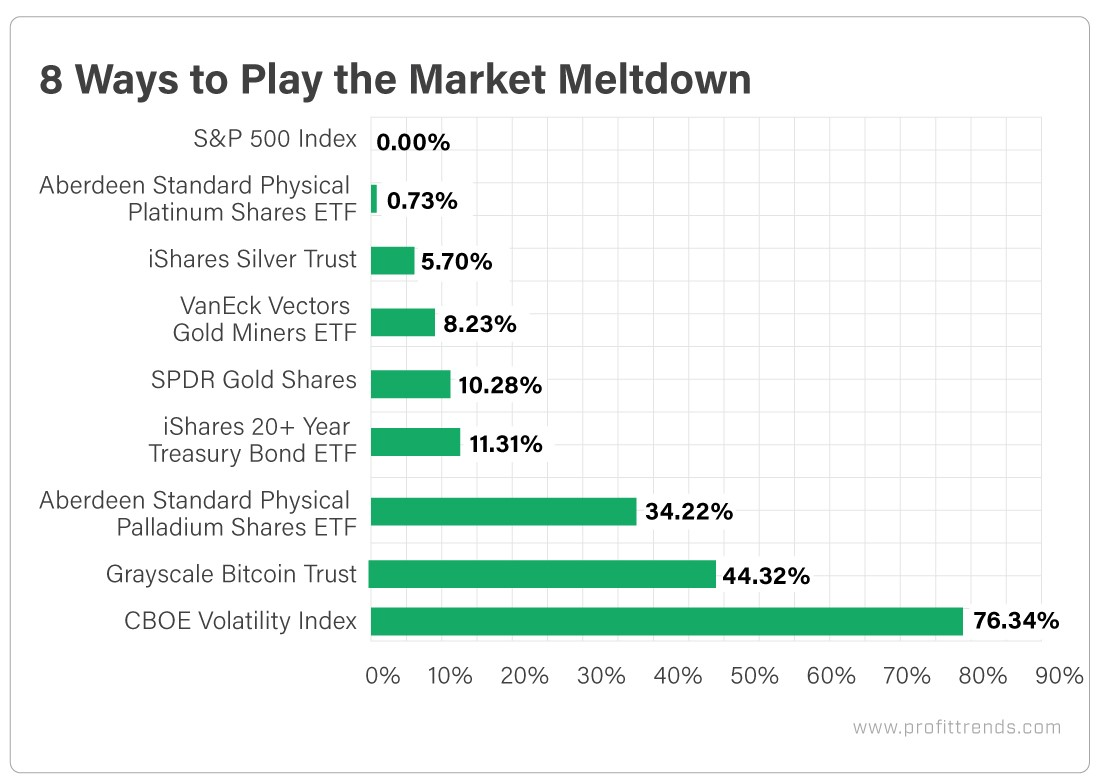 8 Ways to Play the Market Meltdown