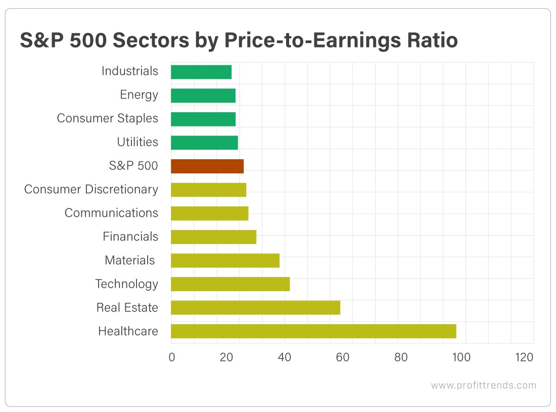 S&P 500 Sectors by Price to Earnings Ratio