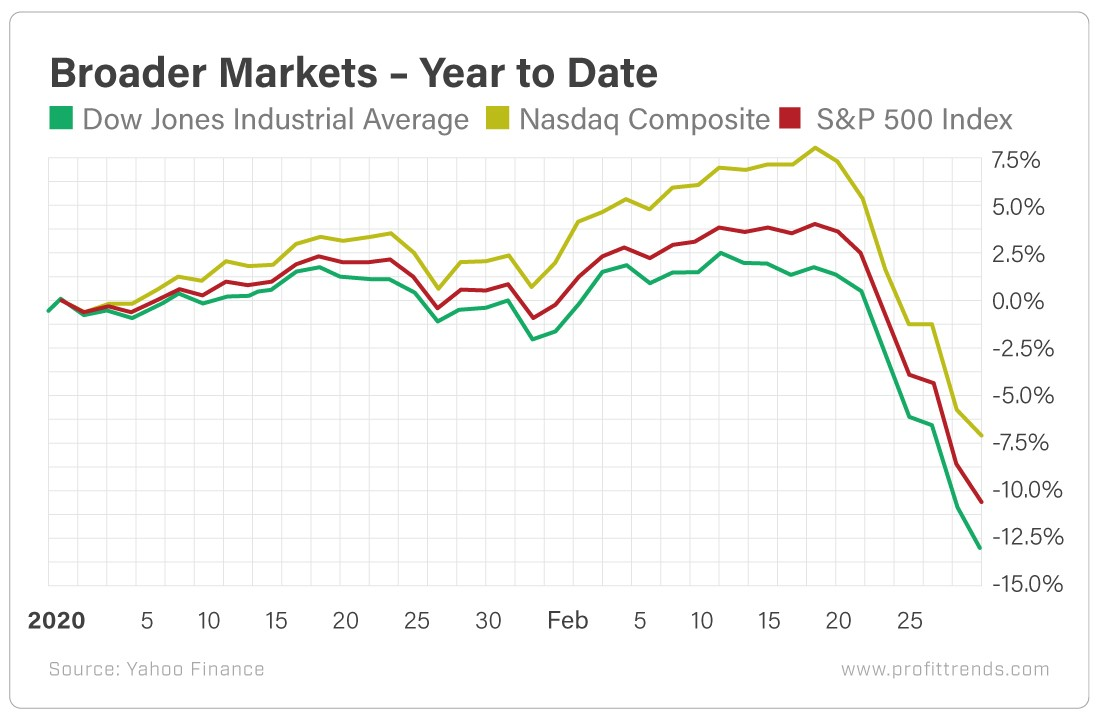 Chart - Broader Markets YtD