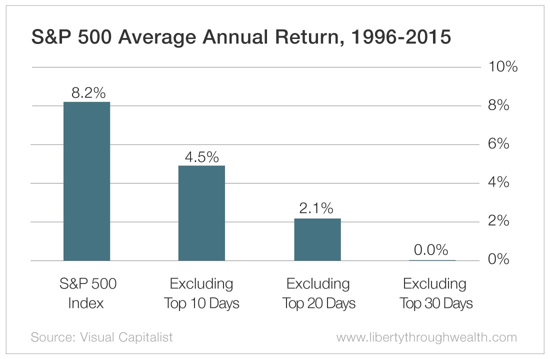 Chart - S&P 500 Annual Return