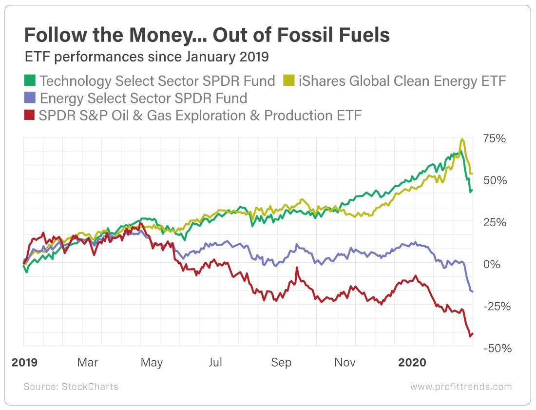 Chart - ETF Fossil Fuels Performances