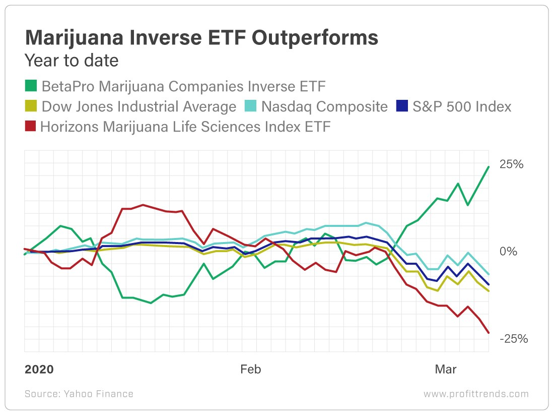 Chart - Marijuana Inverse ETF Outperforms