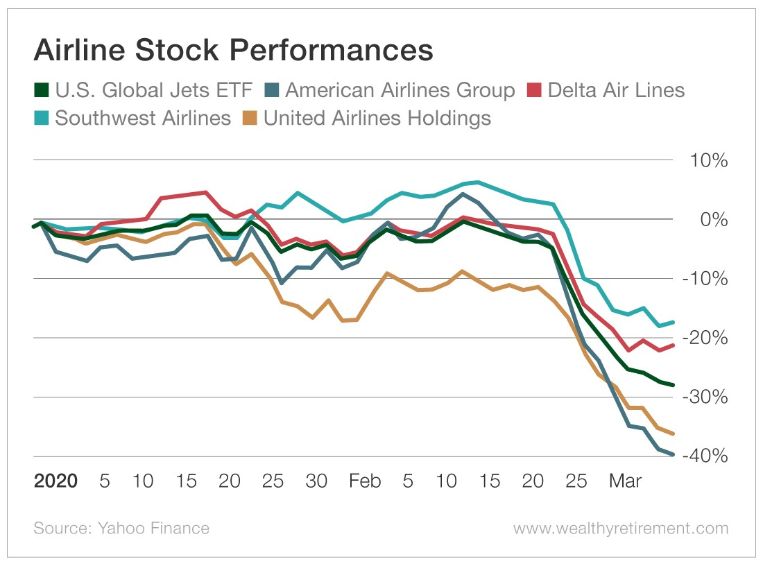 Chart - Airline Stock Performances
