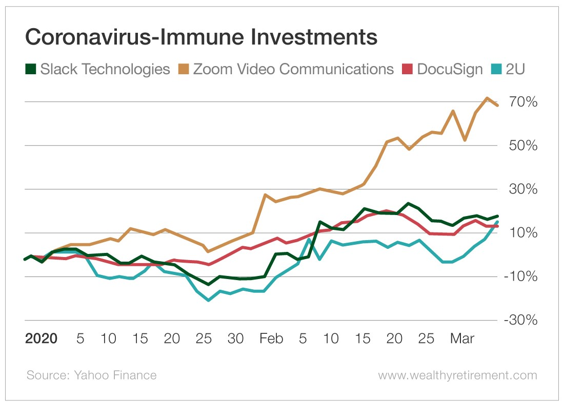 Chart - Coronavirus-Immune Investments