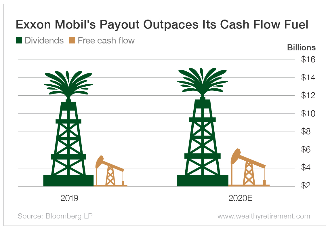 Chart - Exxon Mobil's Free Cash Flow is Drying Up