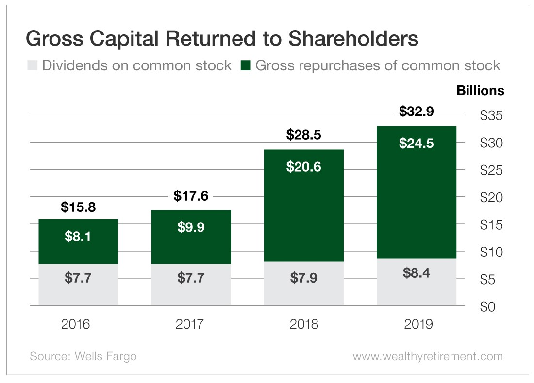 Chart - Gross Capital Returned to Shareholders