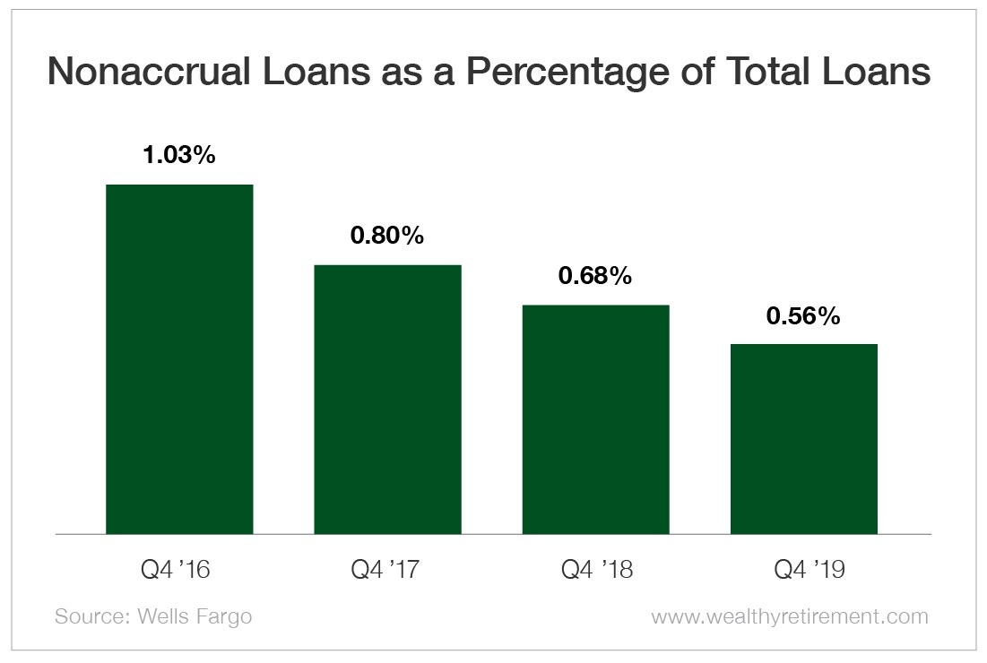 Chart - Nonaccrual Loans as a Percentage of Total Loans