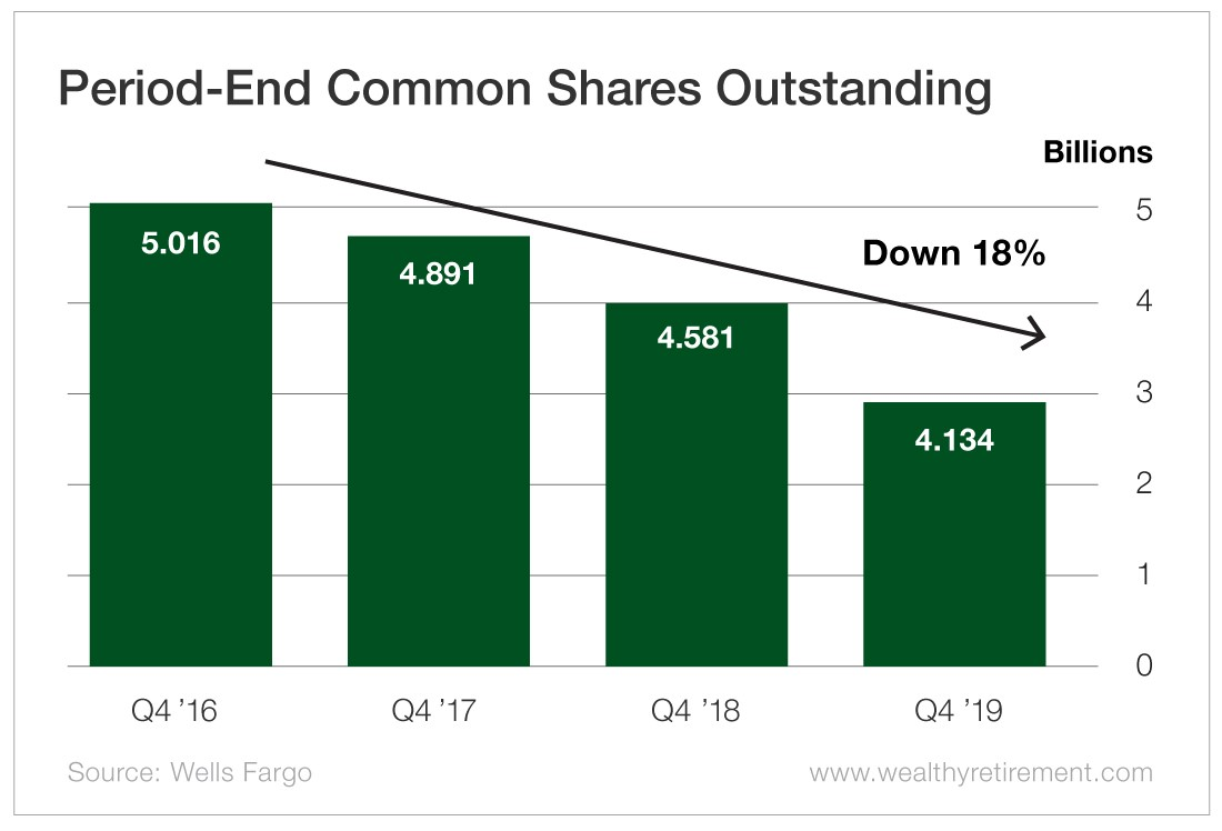 Chart - Period-End Common Shaes Outstanding