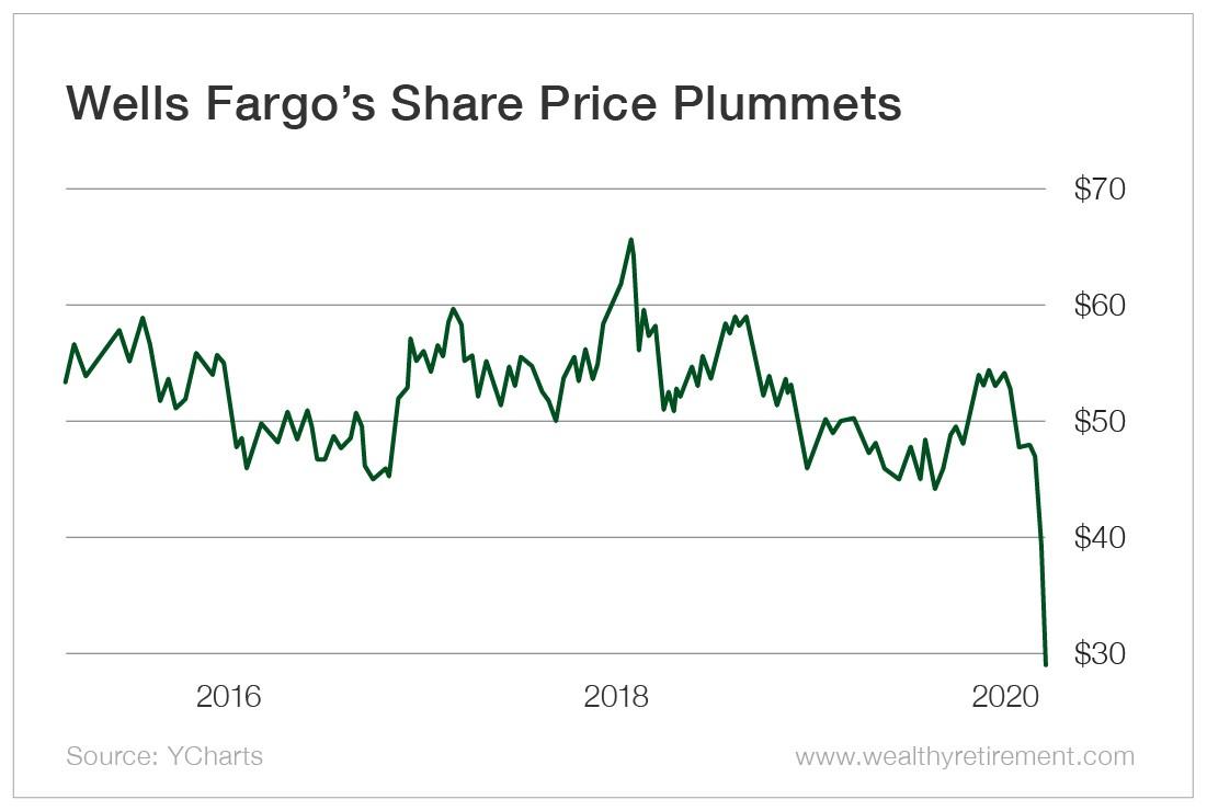 Chart - Wells Fargo's Share Price Plummets