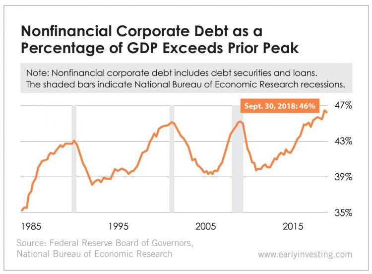 Nonfinancial Corporate Debt as a Percentage of GDP Exceeds Prior Peak