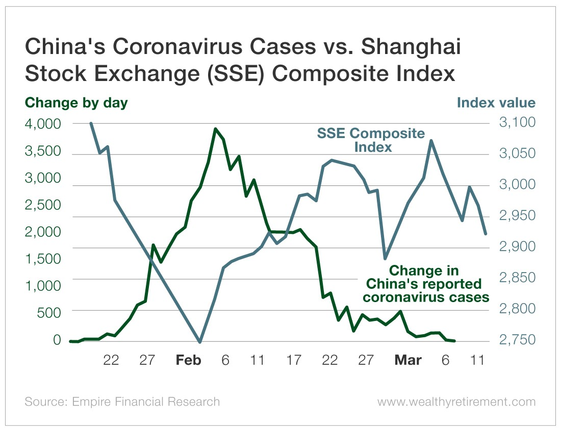 Chart - China's Coronavirus Cases vs. Shanghai Stock Exchange (SSE) Composite Index