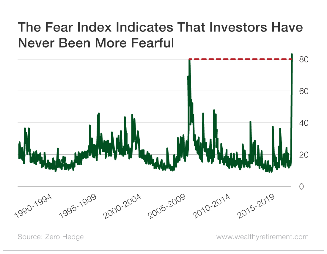 Chart - The Fear Index Indicates That Investors Have Never Been More Fearful