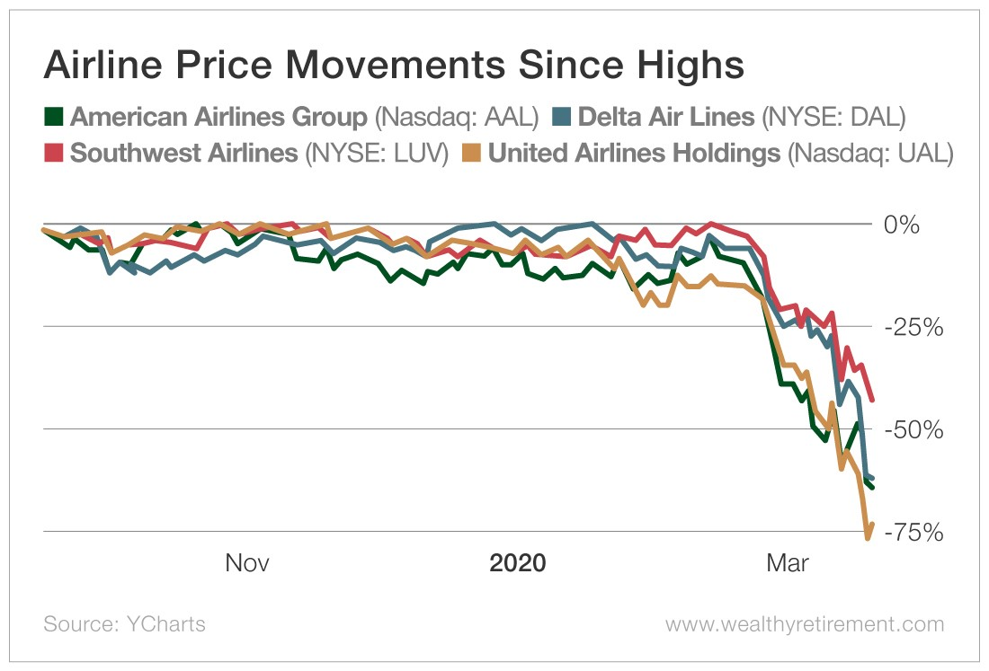 Chart - Airline Price Movements Since Highs