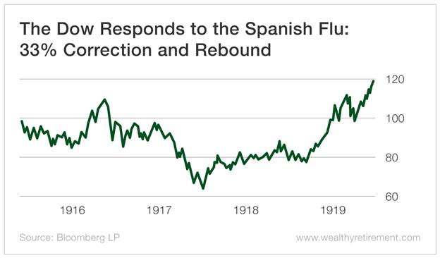 Chart - The Dow Responds to the Spanish Flu: 33% Correction and Rebound