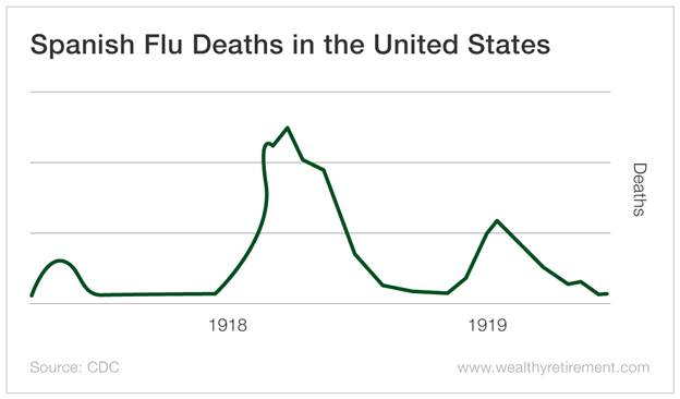 Chart - Spanish Flu Deaths in the United States