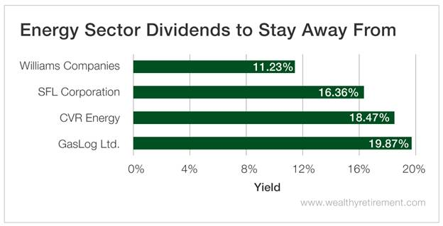 Chart - Energy Sector Dividends to Stay Away From